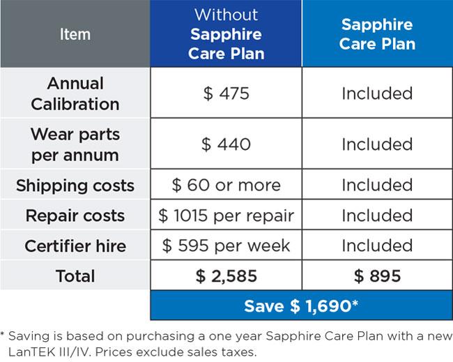 Trend NETWORKS Sapphire Care Plan price comparison