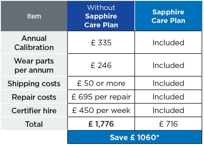 Trend Networks Sapphire Care Plan